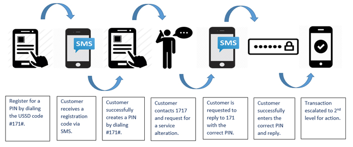 PIN Transactions   Mobitel